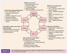 Planning framework applied to digital marketing strategy development Marketing En Internet, Marketing Models, Business Marketing, Online Marketing, Digital Marketing Strategy, Sales Strategy, Social Media Marketing, Marketing Strategies, Marketing Software