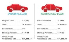 Credit Repair to Help Fix Credit Scores: How to Refinance Your Car Loan