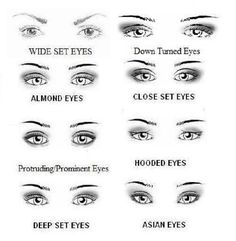 types of eye shapes