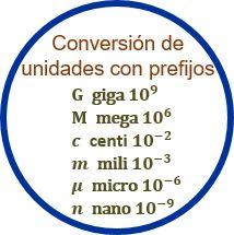 Conversión de unidades con prefijos