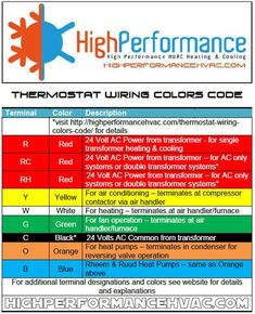 52 best hvac school images on pinterest air conditioners coolers rh pinterest com air conditioner thermostat wire
