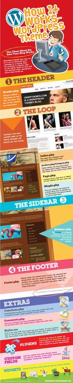 Know how WordPress theme works via visual representation. #WebDesign