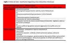 Critère de Duke : classification diagnostique de l'endocardite infectieuse