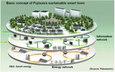 "In Fujisawa, Japan, Panasonic is developing a Sustainable Smart Town, which will run exclusively off solar panels for energy and utilize Panasonic energy management systems to reduce inefficiencies and waste. Fujisawa is a small town 30 miles outside of Tokyo that used to be the site of a large manufacturing plant; the land has now been cleared and 3,000 new homes are in construction. March 2014 marks the ""release date"" for this city – the only civil settlement I can think of that has a…"