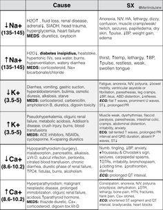 Fluid and Electrolyte Imbalances: NCLEX