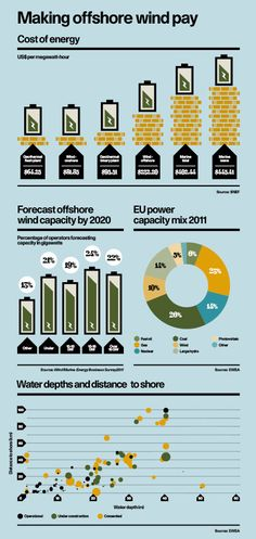 Raconteur - Offshore Wind Energy infographic originally distributed in The Times paper