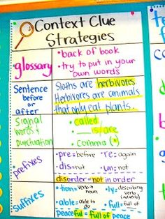 Context Clue Strategies - Useful for any student that may have trouble with vocabulary while reading.