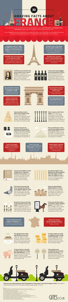 Interesting Facts About France - Travel Infographic. French cuisine, architecture, people