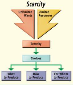 Scarcity What Is Economics, Teaching Economics, Economics Lessons, Commerce Notes, Economics Poster, Microeconomics Study, Economics Courses, Comparative Advantage, Business And Economics
