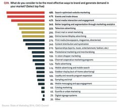 State of Marketing 2014 What tactics is most effective