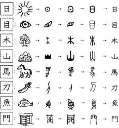 A chart showing how a number of Chinese characters developed from pictures