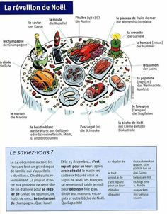 Site with lots of good vocab graphics (don't like this reveillon one, though) French Slang, French Grammar, French Phrases, French Words, French Teaching Resources, Teaching French, How To Speak French, Learn French, High School French