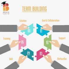 #TeamBuilding #teamwork #team #goal #skill #training #motivation #suppport #collaboration #corporate #task #project