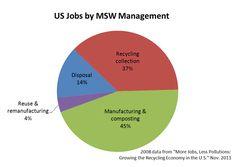 Zero Waste Creates Jobs
