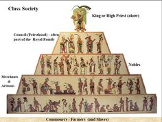 Like most ancient civilizations, the Aztecs used slaves for a variety of tasks. However, ancient historical records show that slaves in the Aztec Empire had much broader rights than slaves in almost any other society in human history. Aztec Society, Aztec History, Aztec Empire, Inca Empire, Aztec Culture, Social Class, Social Status, Inka, Aztec Art