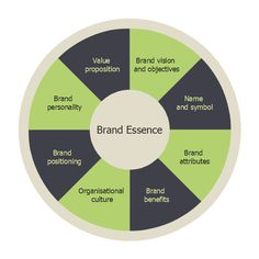 Wheel diagram, circle pie chart, circular diagram, marketing mix diagram, Brand Marketing Strategy, Sales And Marketing, Strategy Business, Marketing Ideas, Circle Diagram, Social Media Digital Marketing, Study Skills, Design Strategy, Competitor Analysis