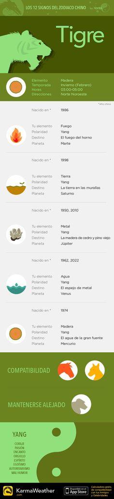 Horóscopo de los 12 signos del zodiaco chino: Tigre