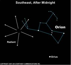 The Orionids meteor shower 2013 (prospects not so great because of the almost full moon at the same time this year)