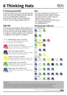 6 thinking hats(For Printing) by Jin Young Kim via slideshare