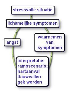 schema, paniekaanvallen