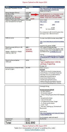 Malay Weddings How Much Money You Need To Get Married In Singapore The Official Helmi Hakim Website Wedding Planning Checklist Malay Wedding Got Married