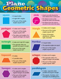 - Plane Geometric Shapes Chart, Convenient, useful learning tools that decorate as they educate! Each chart measures by Related lessons and . Geometry Formulas, Math Formulas, Shapes For Kids, Math For Kids, Shape Chart, Shape Anchor Chart, Math Charts, Gcse Math, Math Notes