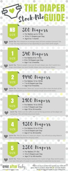 [Infographic] How Many Diapers to Buy Before Baby Arrives? | Dribble Shields & Dragon Squires | Ever After Baby #infertilitytipschildren