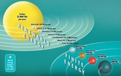 Sunlight to Spare: The world's available solar energy exceeds its energy consumption by a factor of 1,200.