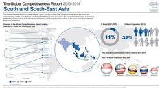 SOUTH AND SOUTH EAST ASIA: One-third of the world's population lives in South Asia and South-East Asia. The competitiveness divide between the two regions runs deep. World Population, Southeast Asia, Singapore, Infographic, Life, Third, Deep, Heart, Info Graphics