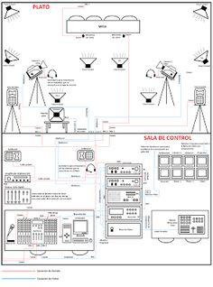 6º Estudiar la Arquitectura de la red de cableado en el Estudio de TV (Práctica) - Iván García Sánchez