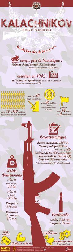 Les chiffres clés de la Kalachnikov - AK47  Chiffres clés, données, spécificités techniques pour l'arme Russe la plus vendue au monde.  © design de l'infographie: SignosCom360 (Paris) du 24 mars 2015, Sources : amnestyinternational.be + Wikipédia