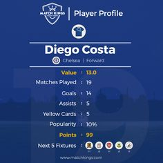 One of the 3 joint top scorers of the Premier League - the feisty and prolific forward Diego Costa! A Fantasy Football favourite on www.matchkings.com! #MatchKhelo #pl #fpl #fantasysoccer #soccer #fantasyfootball #football #fantasysports #sports #fplindia #fantasyfootballindia #sportsgames #gamers #stats #fantasy #prizes #win #cfc #chelsea #ktbffh