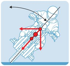 CW TIPS & TRICKS: Leaning Your Motorcycle into a Turn Tip #180 from the pages of The Total Motorcycling Manual.