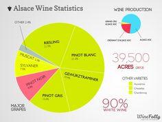 Alsace wine statistics