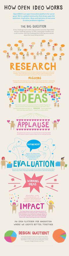 Social Change - HOW OPEN IDEO WORKS- Tackk #albertobokos