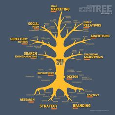 In a way, the web is like your Hollywood agent, It speaks for you whenever you are not around to comment. The Internet Marketing Tree. Internet Marketing Agency, Internet Marketing Course, Inbound Marketing, Content Marketing, Online Marketing, Social Media Marketing, Business Marketing, Digital Marketing Logo, Marketing Poster