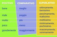 Comparativo e superlativo