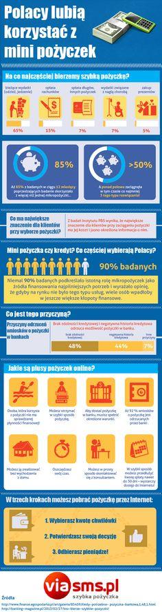 Polacy lubią korzystać z mini pożyczek!