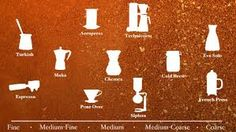 Image result for coffee grind chart
