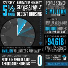 Pr Newswire, Habitat For Humanity Restore, Affordable Housing, Habitats, Restoration, Facts, Infographics, February 15, July 1