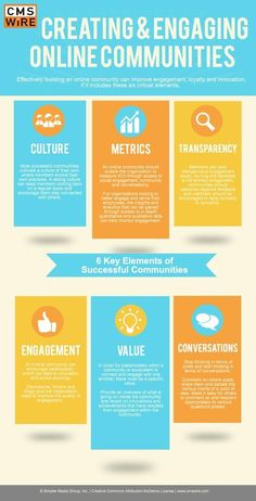 The 6 Key Elements Of A Successful Online Community
