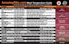 The thermometer above, like many found in stores across America today, have high readings to ensure the safety of meats. But compare the temperatures on the thermometer above with the USDA. Barbacoa, Meat Temperature Guide, Cooking Time, Cooking Recipes, Smoker Recipes, Barbecue Recipes, Cooking Classes, Cooking Icon, Traeger Recipes