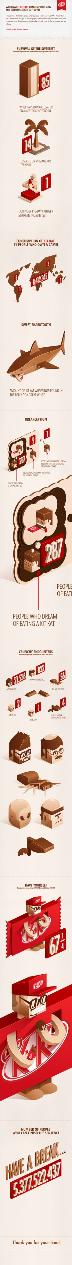 """Great 3-D graphics really mimic the appeal of the Kit Kat packaging in this infographic on """"Worldwide Kit Kat Consumption 2012"""""""