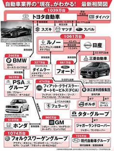 no title Toyota, Ford, Good Job, Trivia, Good To Know, Cars And Motorcycles, Infographic, Mini, Knowledge