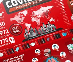 All you need to know about the new coronavirus disease 2019 - in this one piece infographic design. Information and data collected are based on researchfrom multiple online sources. Easy to read and understand on what this virus is abou… Greys Anatomy Book, Information Design, Diy Mask, Infographic, Behance, Poster, Wuhan, Safety, Easy