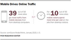 State of the News Media 2015: Mobile Drives Online Traffic