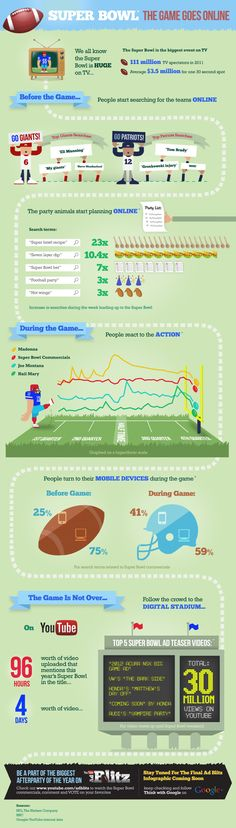 In the wake of 2012′s Super Bowl XLVI yesterday, Google has produced an infographic filled with stats including a play-by-play of interest by search topic.