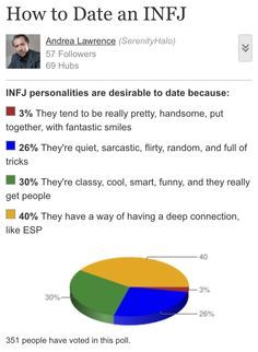 How to date an INFJ