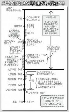 Learn Japanese for a real communication for your work, school project, and communicating with your Japanese mate properly. Many people think that Learning to speak Japanese language is more difficult than learning to write Japanese Learn To Write Japanese, Japanese Funny, Kids Study, Life Words, Life Plan, Japanese Language, Wise Quotes, Life Advice, Study Tips