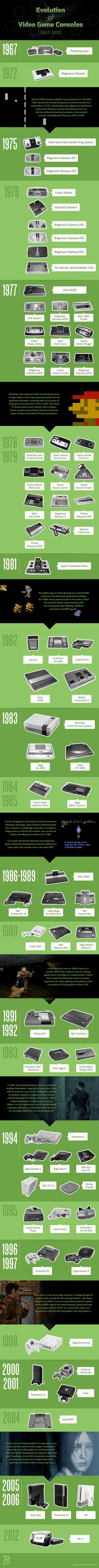 Evolution of Video Game Consoles [infographic]1967-2012